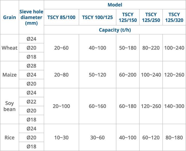 Single-Drum-Sieve-Model-TSCY